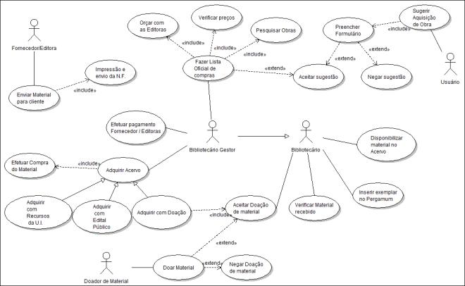 Modelagem Aquisição 2